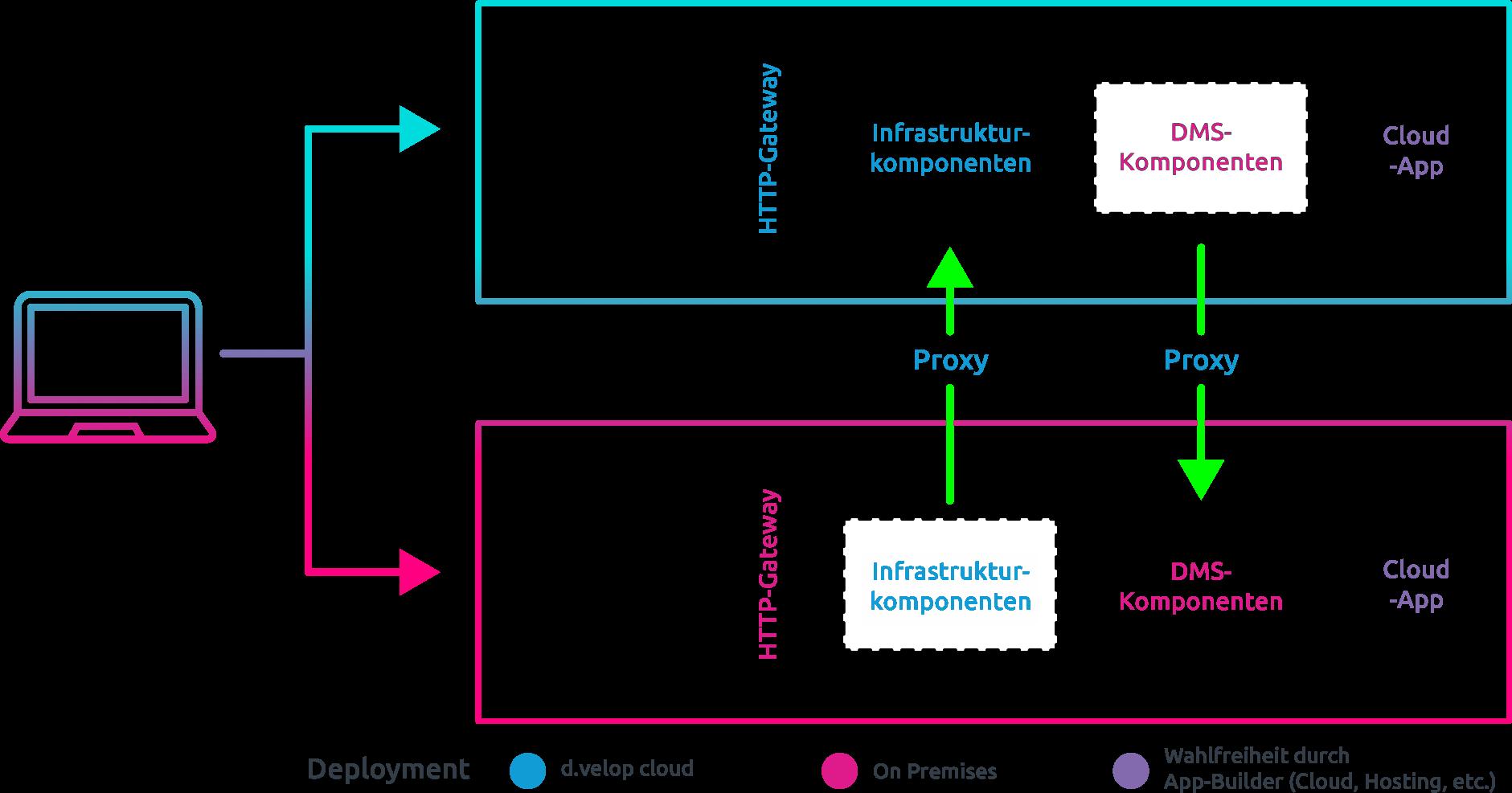 d.velop platform connect